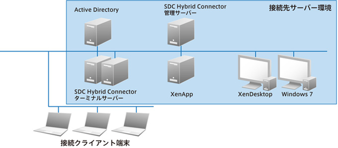 SDC Hybrid Connector 30日間トライアル構成図