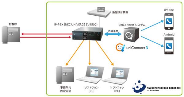 札幌ドーム様uniConnect構成図