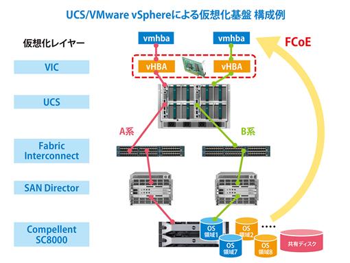 Cisco UCS 図1