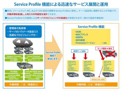 Cisco UCS 図2