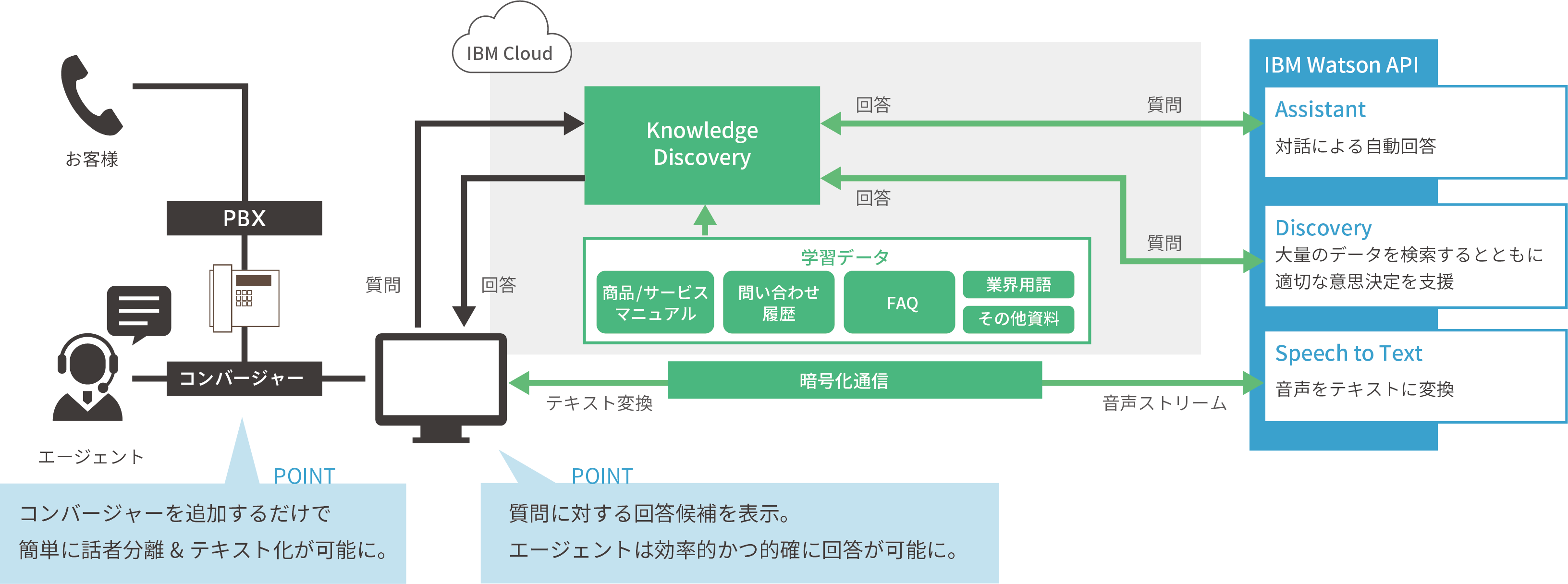 Knowledge Discovery システム構成図
