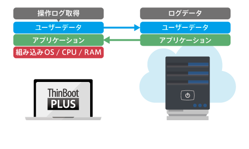 ThinBoot PLUS アプリケーション配信時の概要図