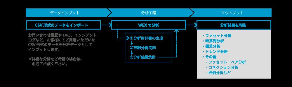 簡易データ分析支援サービスのフロー