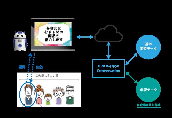 ZUKKUとIBM Watson連携の概要図