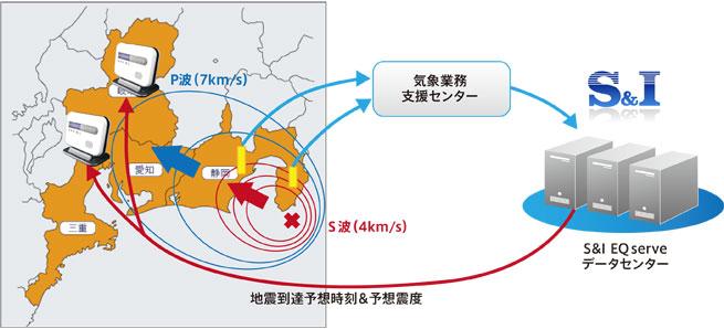 高度利用者向け緊急地震速報EQserveの仕組み