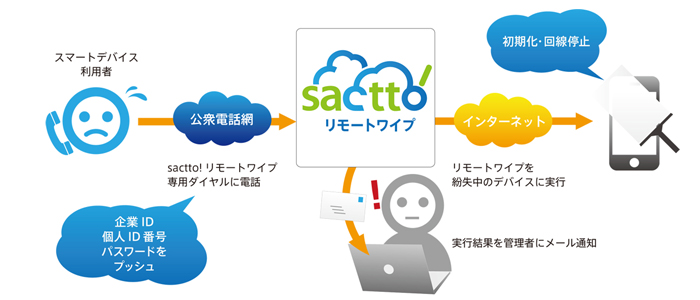 sactto!リモートワイプ概要