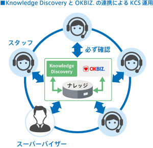 Knowledge DiscoveryとOKBIZ.連携のイメージ