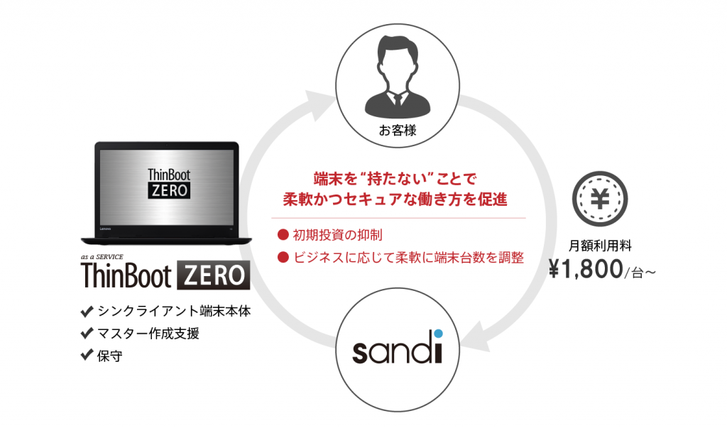 as a Service ThinBoot ZEROイメージ図