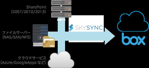 SkySyncとは