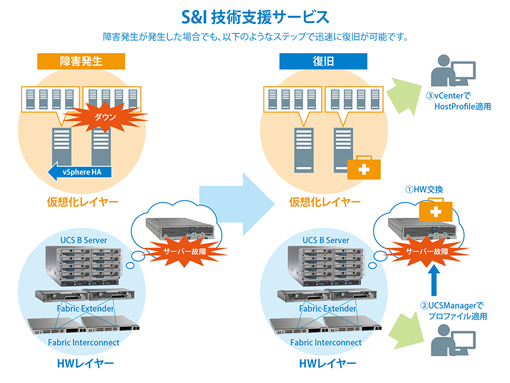 Cisco UCS 図3