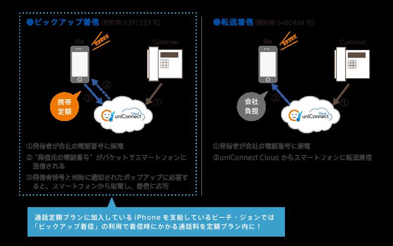 特許を取得したuniConnectのピックアップ着信