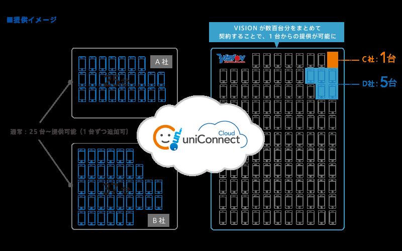 株式会社ビジョン様 uniConnect Cloud 提供イメージ