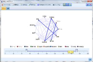 SPSS Modeler - マーケットバスケット分析