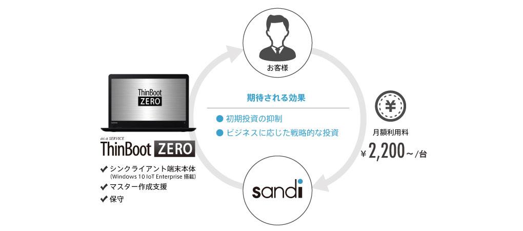 月額利用できるシンクライアント端末as a Service ThinBoot ZEROの概要