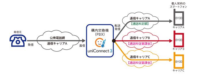 uniConnectのこれまでの着信方式