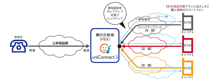 uniConnectの新着信方式
