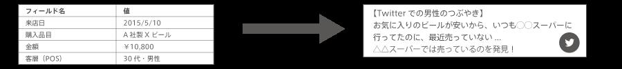 構造化データと非構造化データの例