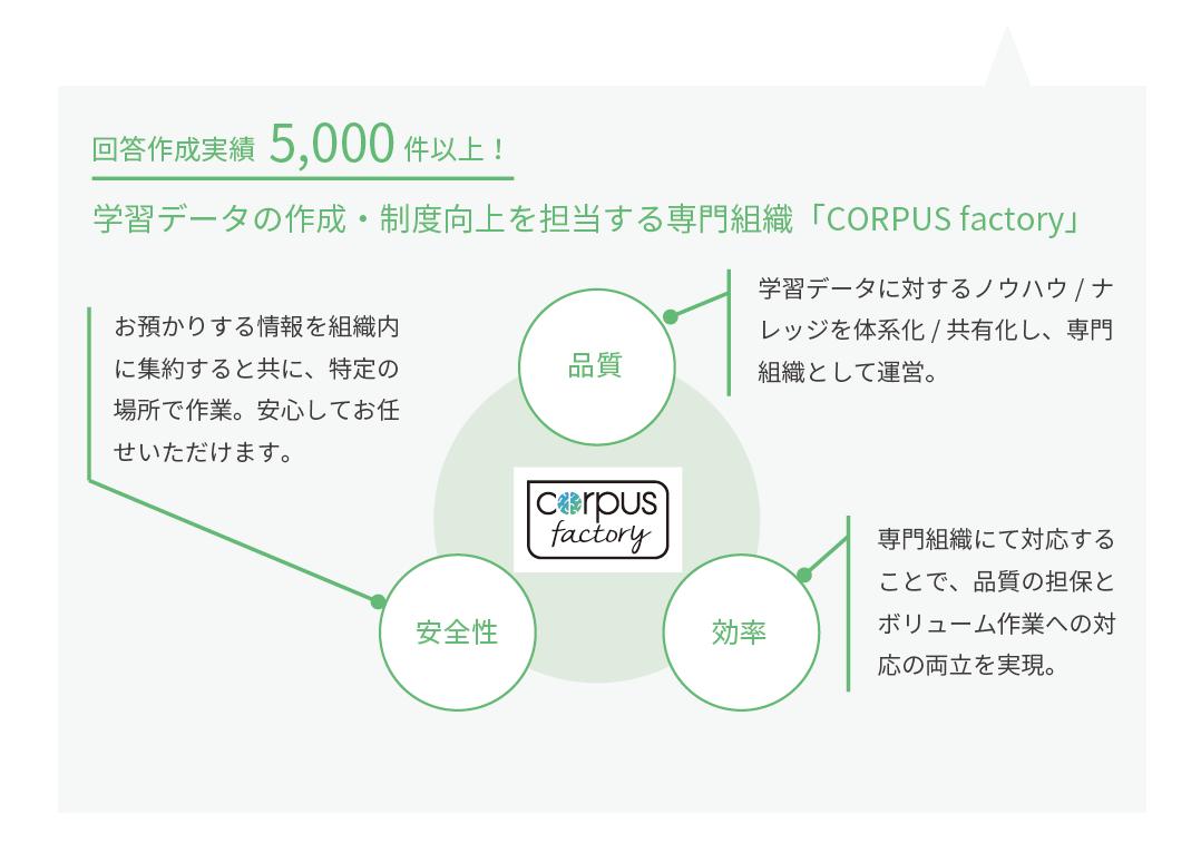 学習データの作成は専門組織COROUS factoryにお任せ!