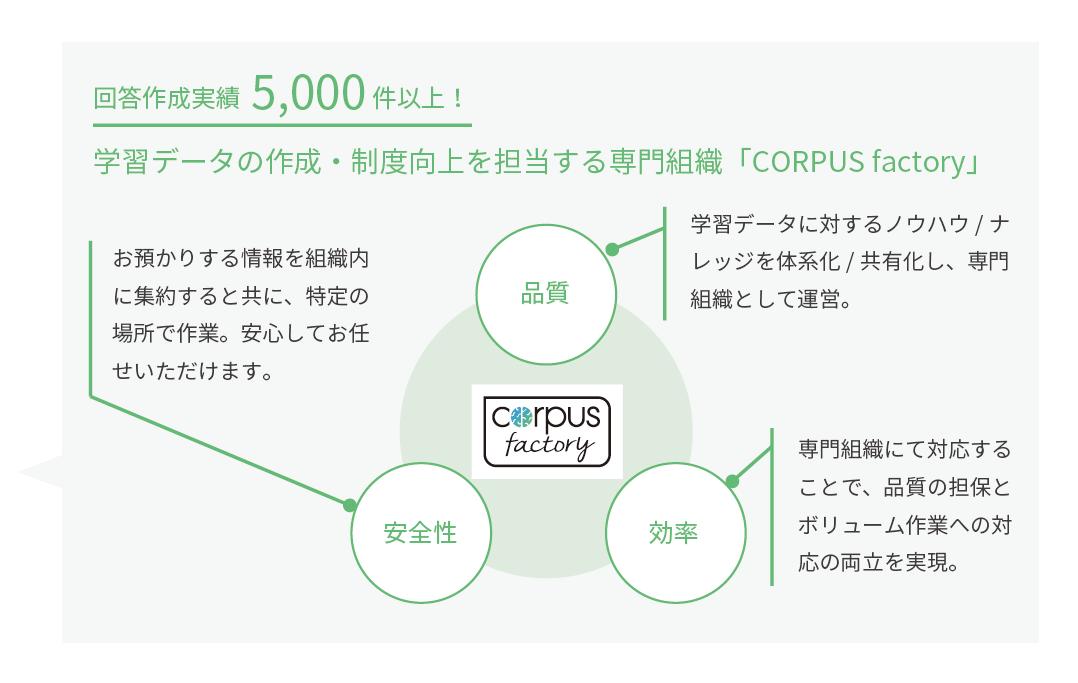 学習データの作成は専門組織CORPUS factoryにお任せ!