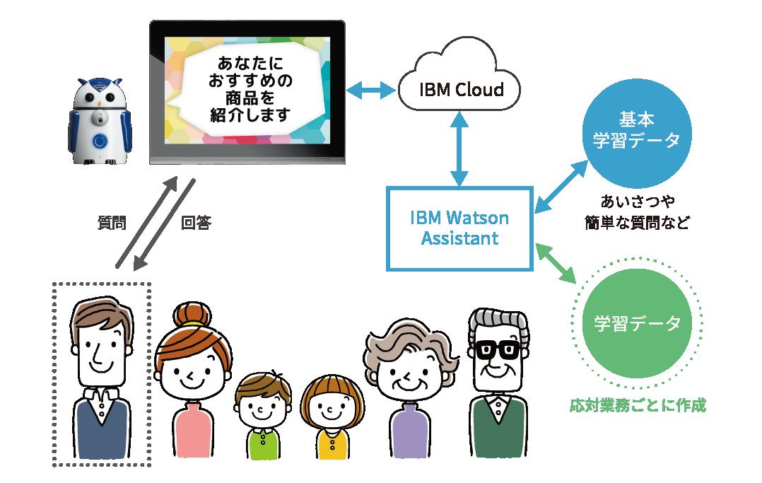 ZUKKUとIBM Watsonの構成図